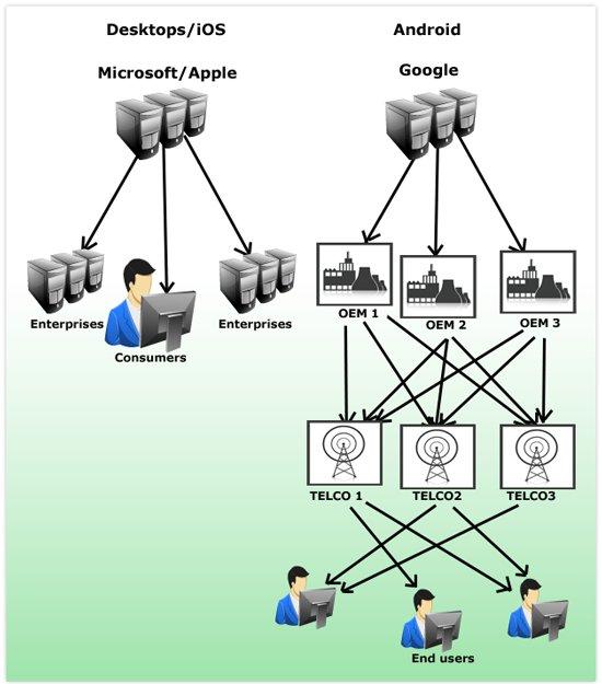 diagrama sobre el proceso de actualizacion de android